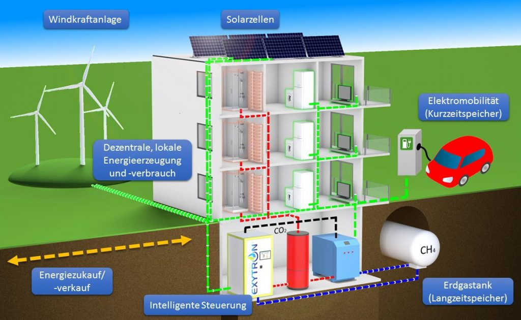 Kreislauf der dezentralen Energieversorgung ohne Emissionen am Beispiel Mehrfamilienhaus