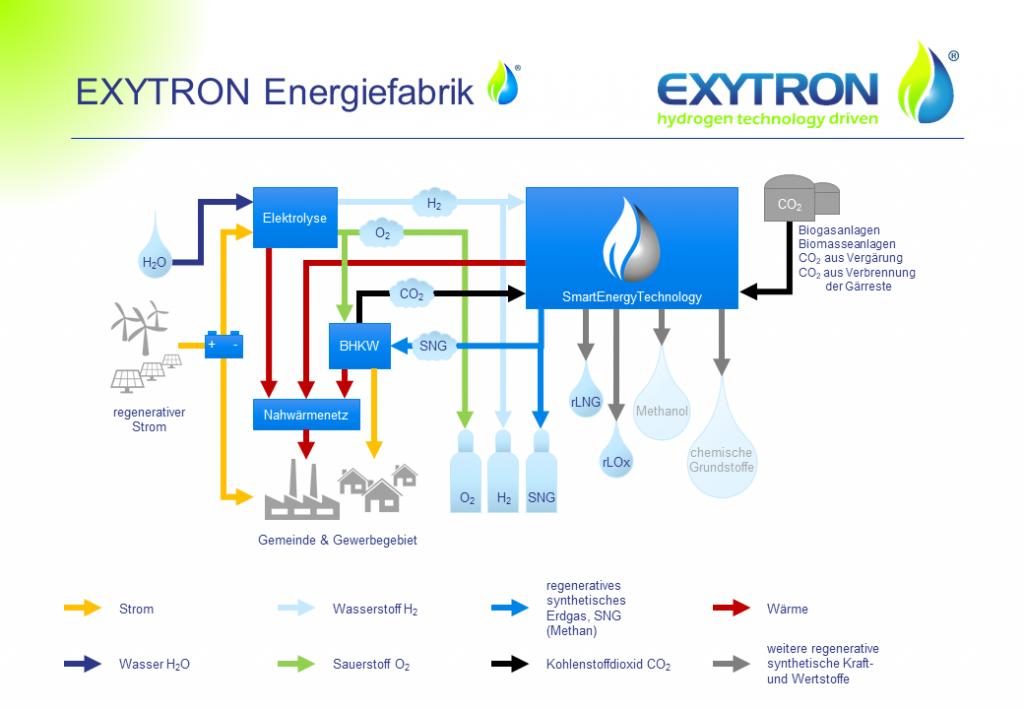 Funktionsprinzip einer EXYTRON Energiefabrik zur regionalen Wertschöpfung.