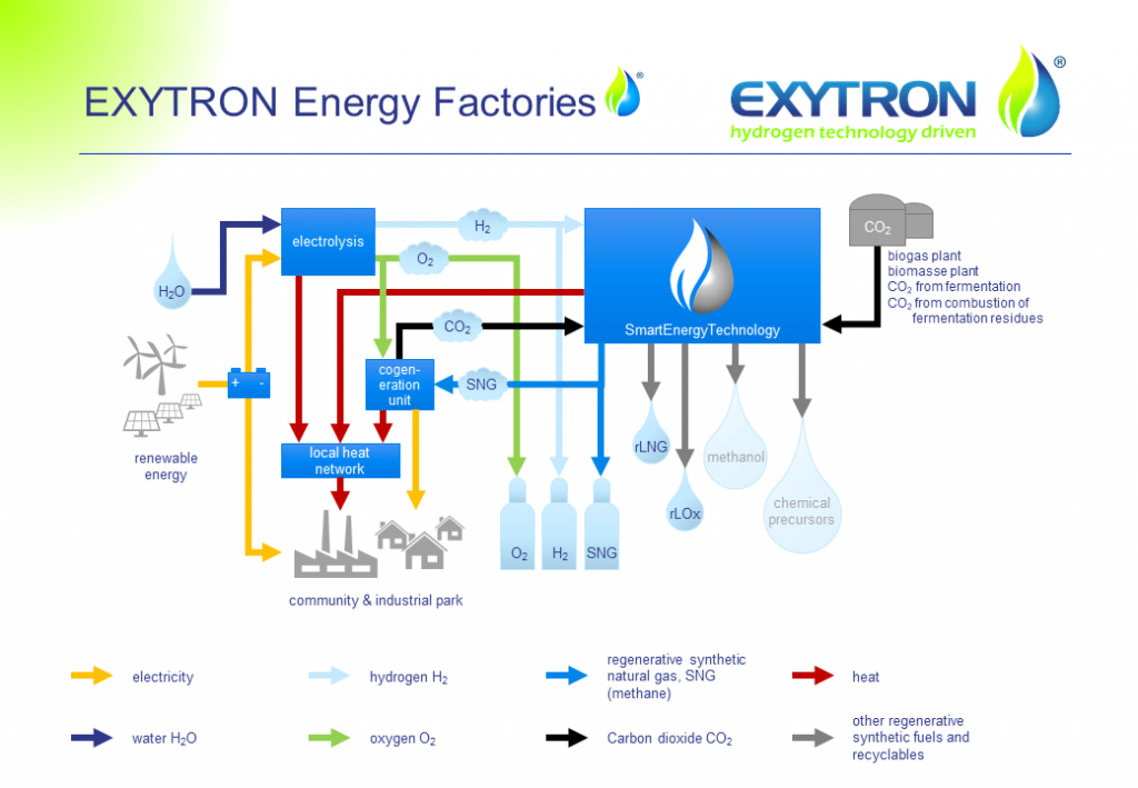 EXYTRON Energy Factory
